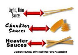Sauce Diagram