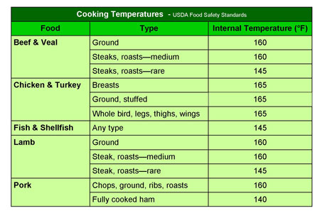 Temperature chart for Cooking temp for fish