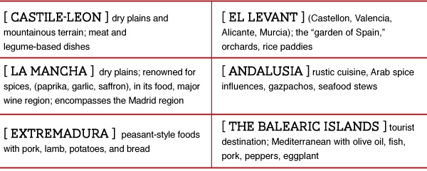 More Regions of Spain