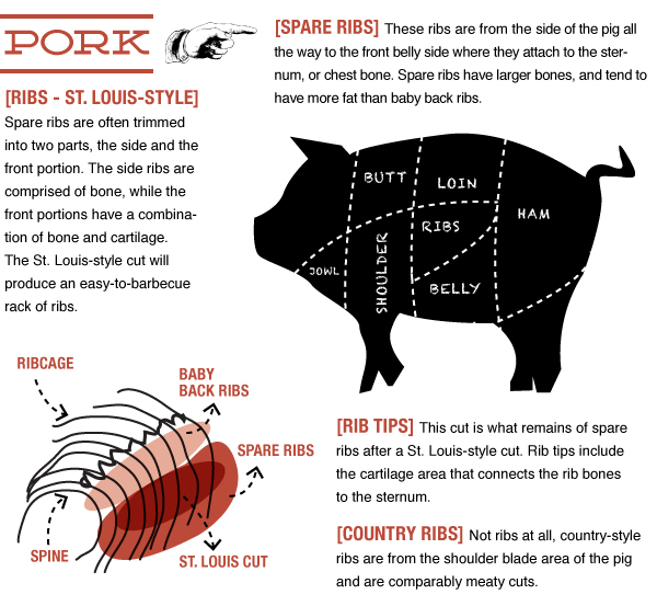 Pork Guide