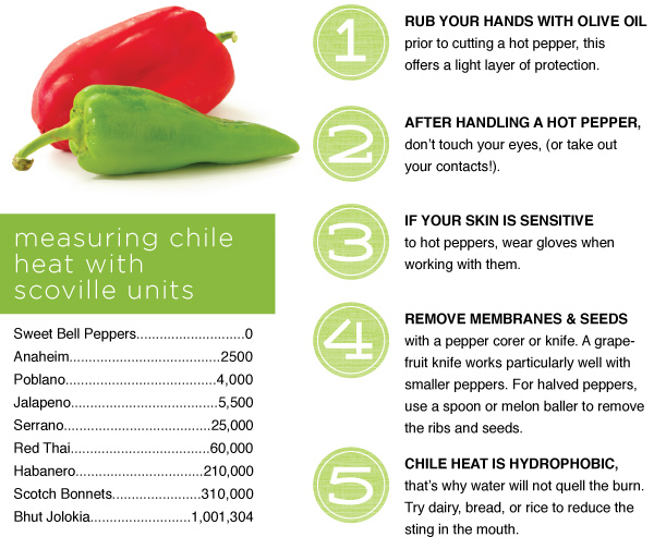 Pointers for Peppers