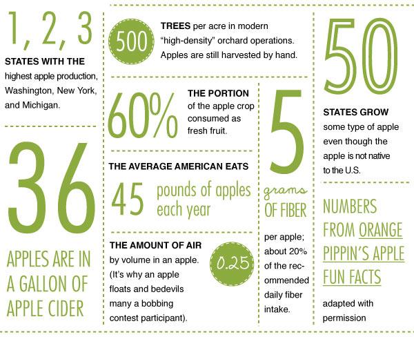 Apple Trivia