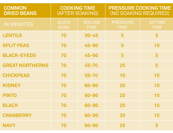 Bean Cooking Timetable