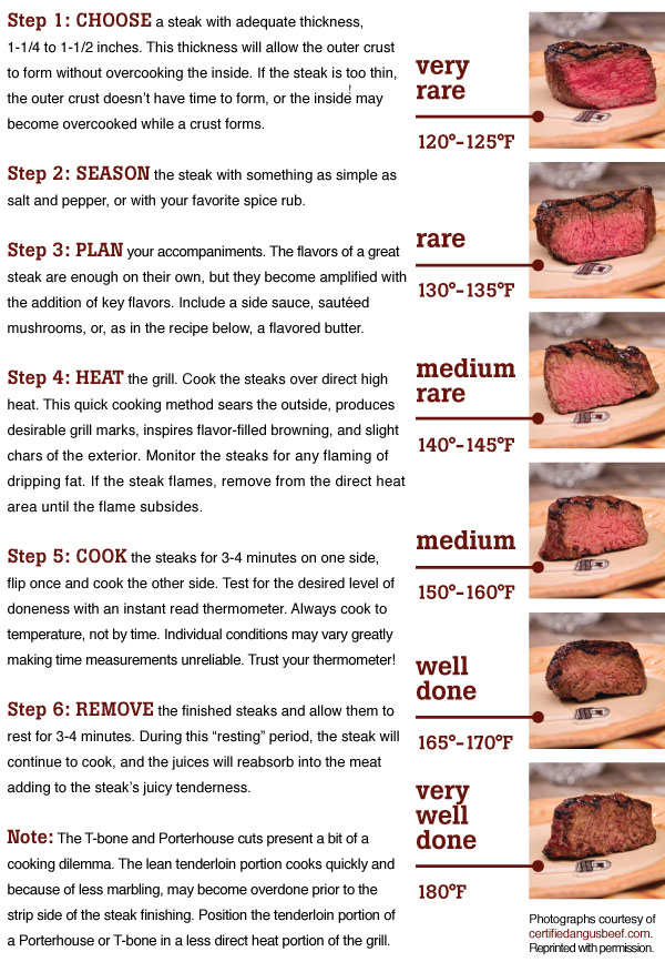 Steps in Grilling