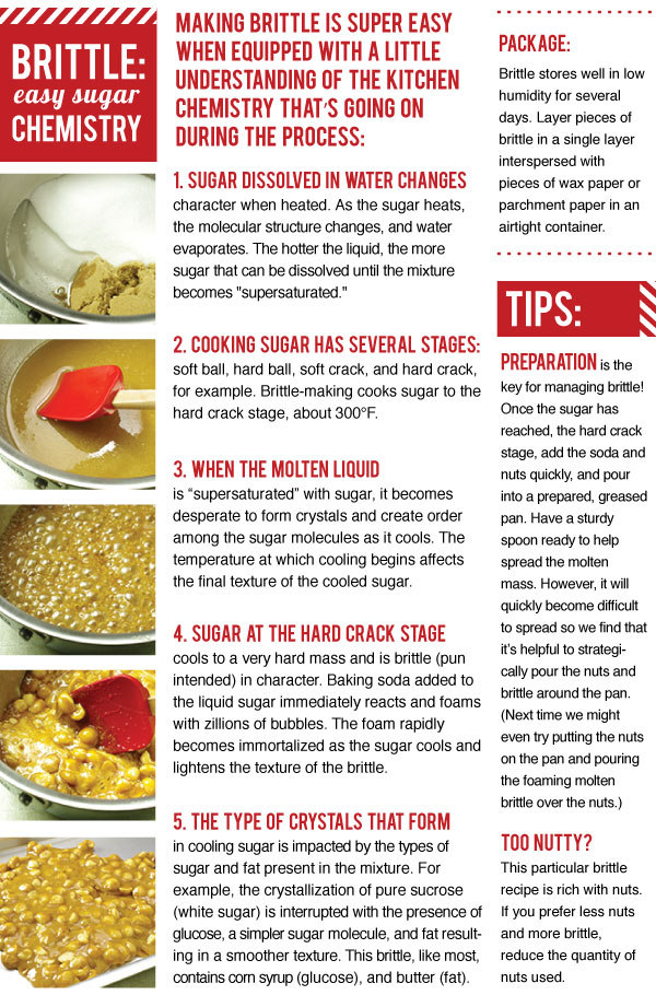 Brittle: Easy Sugar Chemistry
