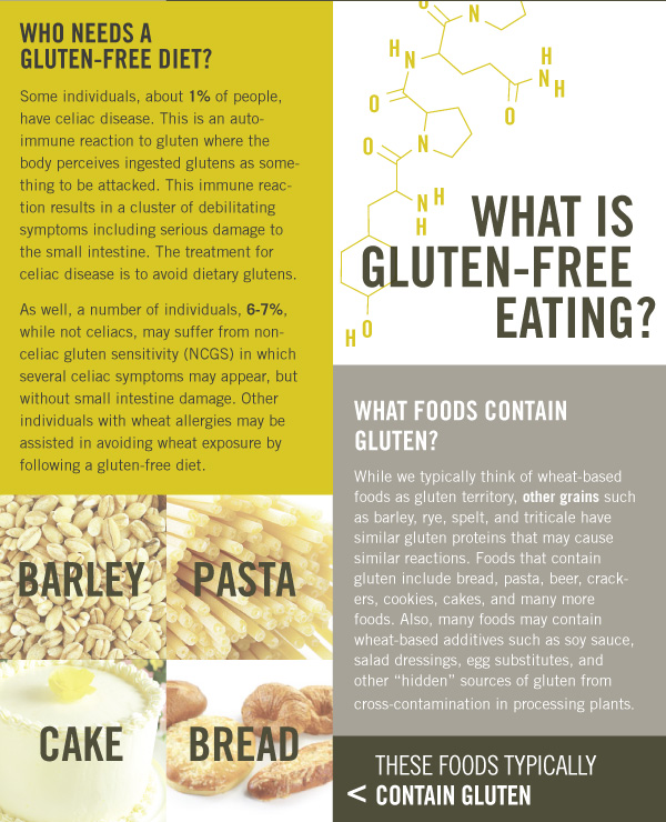 What is Gluten Free Eating?