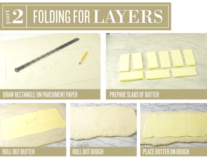 Folding For Layers