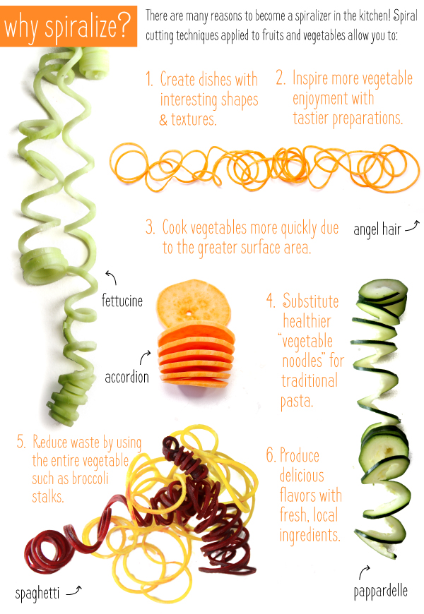 Why Spiralize