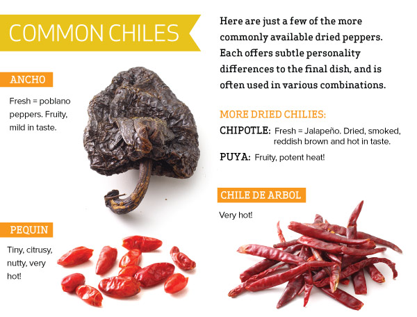 Common Chiles