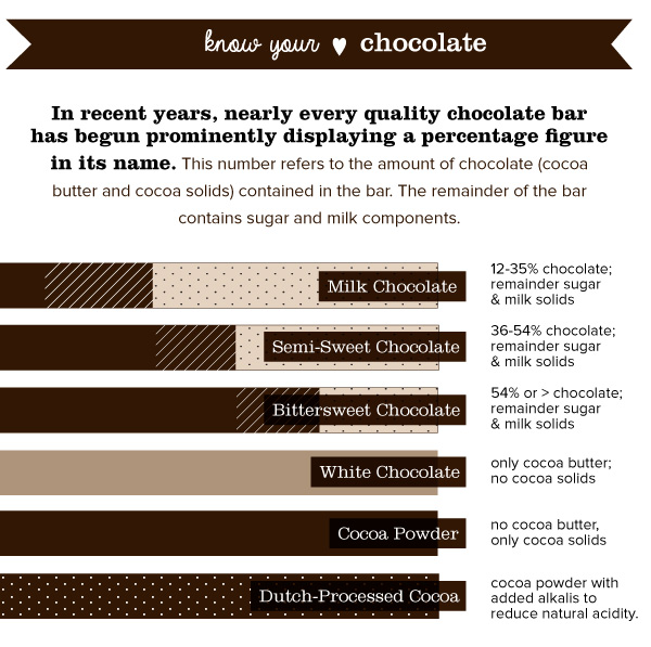 Know Your Chocolate