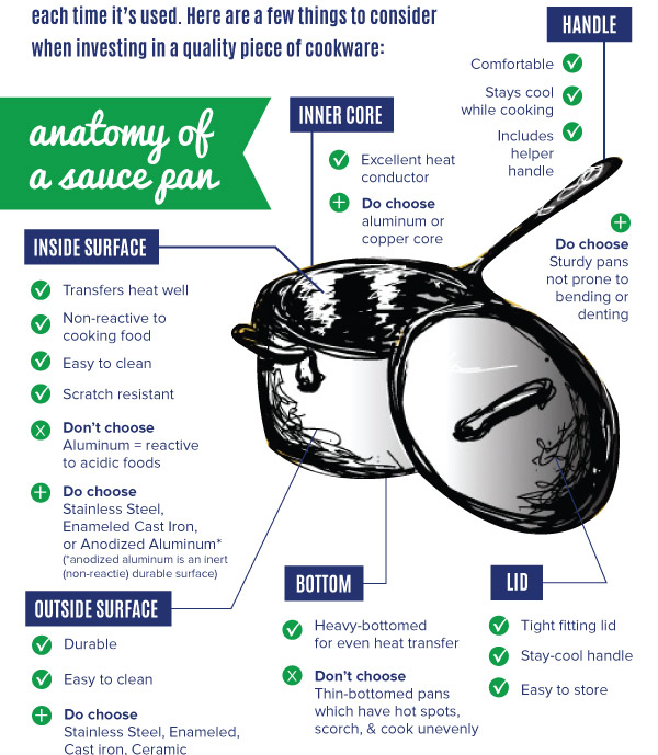 Anatomy of a Saucepan