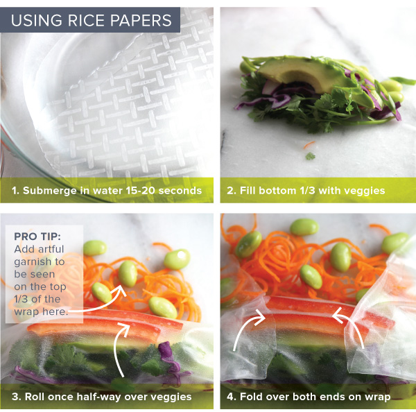 Using RIce Papers