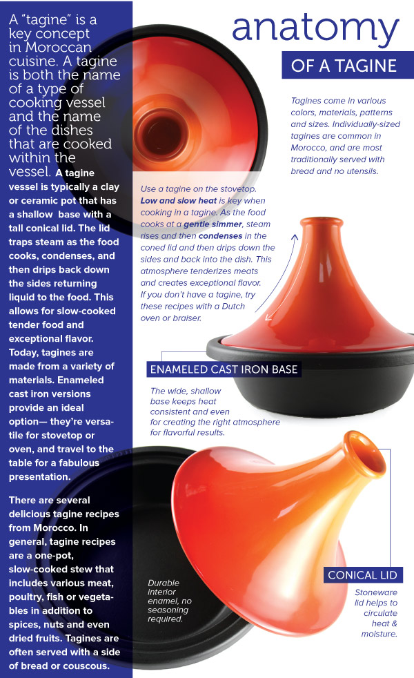 Anatomy of a Tagine