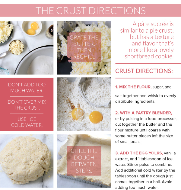 The Crust Directions