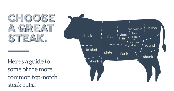 Choose a Great Steak